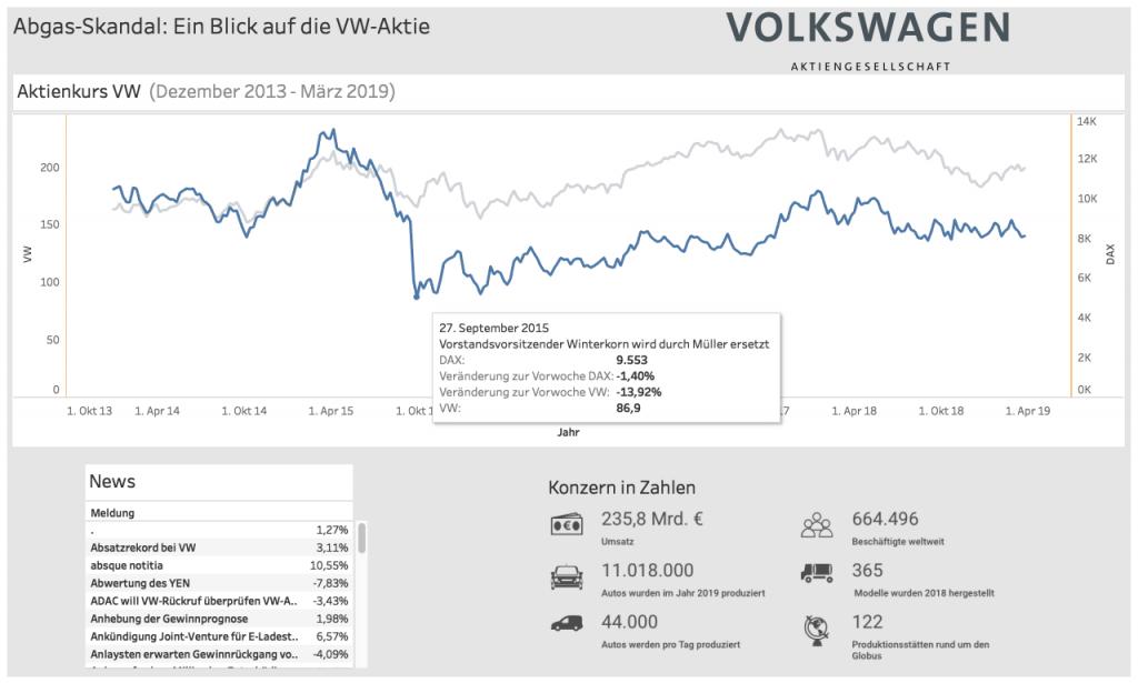 Visualisierung Volkswagen Aktie Chart (Credits: Viktoria Scheibböck, Julia Kindermann, Lena Grießer)