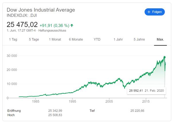 Dow Jones Index 1980-2020 (Credits: google.com)