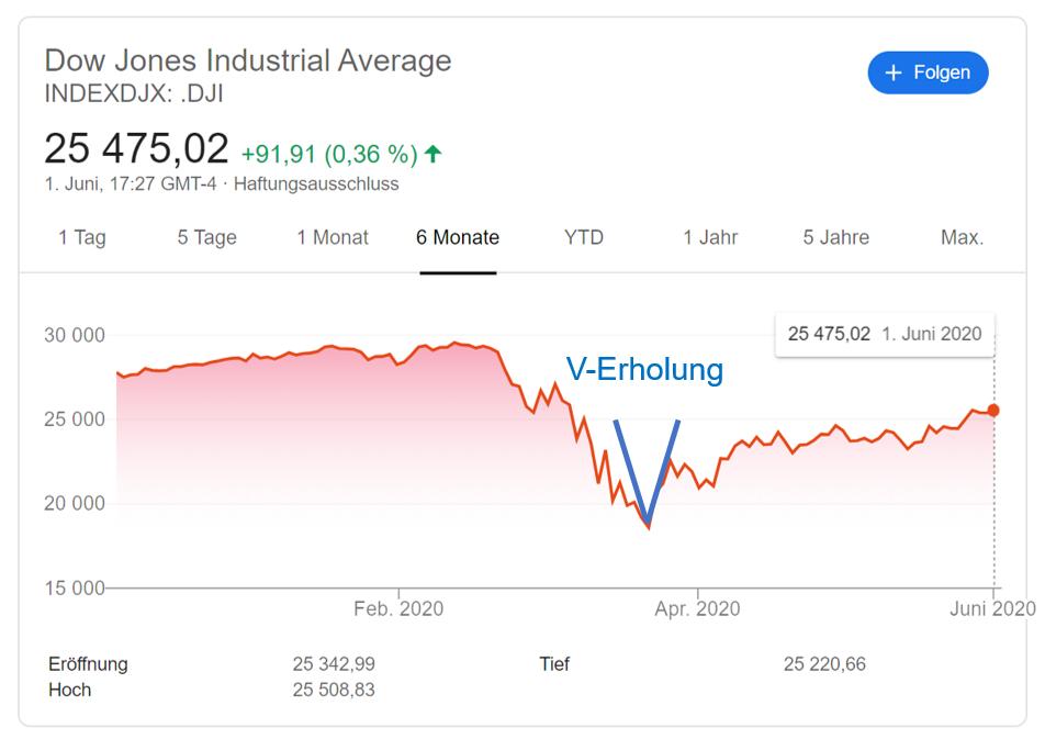Dow Jones Index 2020 - V-Erholung (Credits: google.com)