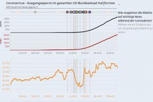 Dashboard - Economy & SARS-CoV-2 (Credits: Philipp Marchhart, Thomas Neunteufl, Christian Peschel, Michaela Weininger)