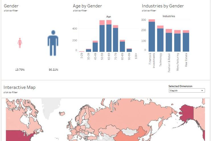Dashboard - Gender and Wealth (Credits: Lisa Loidl, Alena Klinz, Tamara Kirner, Anastasia Malyavko)