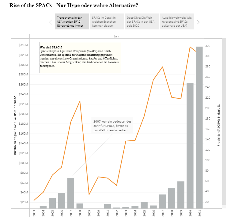 Dashboard - Rise of the SPACs (Credits: Aurelia Edlinger, Laura Marchler/Wiener Börse, Maximilian Sasse)